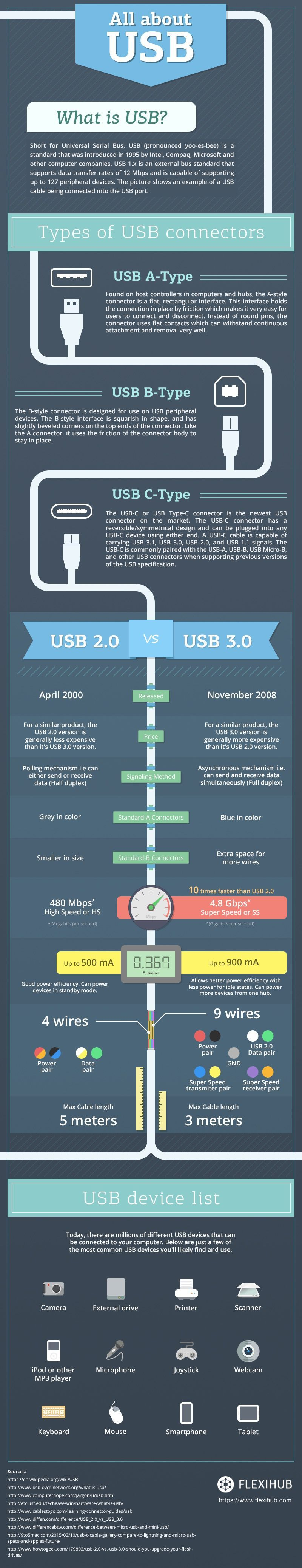 All about USB infographics